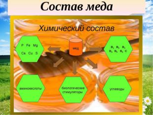 Состав меда