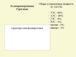 · ТЭС - 60%; · АЭС - 30%; · ГЭС - 4%; · ВЭС - 2%; · прочие - 2%; · импорт - 2