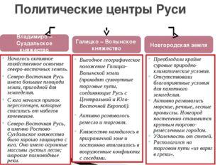 Политические центры Руси Владимиро –Суздальское княжество Галицко – Волынское
