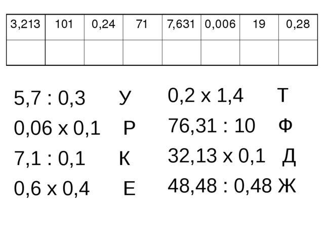 5,7 : 0,3 У 0,06 х 0,1 Р 7,1 : 0,1 К 0,6 х 0,4 Е 0,2 х 1,4 Т...