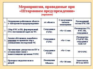 Мероприятия, проводимые при «Штормовом предупреждении» (вариант) 1.Оповещен