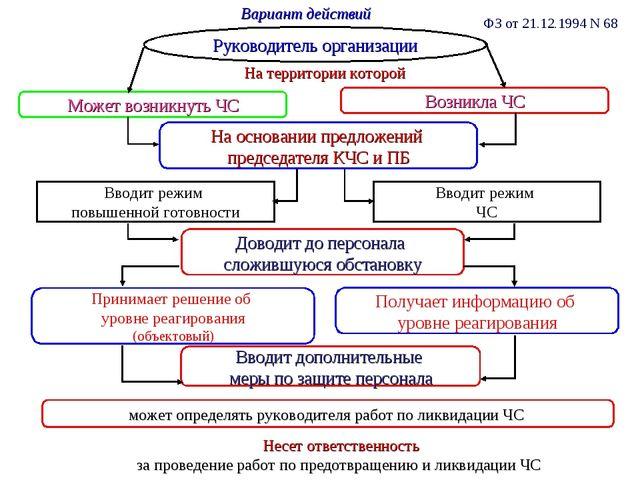 Вариант действий Руководитель организации ФЗ от 21.12.1994 N 68 Может возникн...