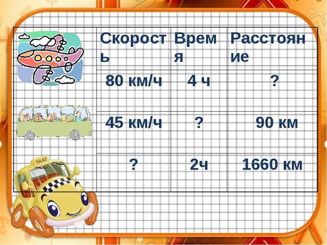 СкоростьВремяРасстояние 80 км/ч4 ч ? 45 км/ч? 90 км ?2ч1660 км