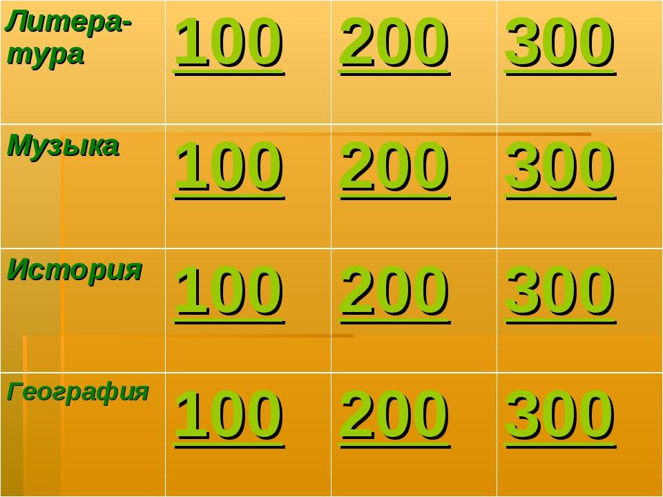 Литера-тура100200300 Музыка100200300 История100200300 География100...
