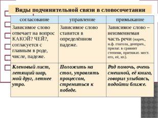 Какой раздел лингвистики изучает строение словосочетания и предложения? Что т