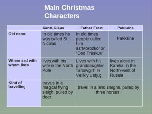 Main Christmas Characters 	Santa Claus	Father Frost	Pakkaine Old name	In old