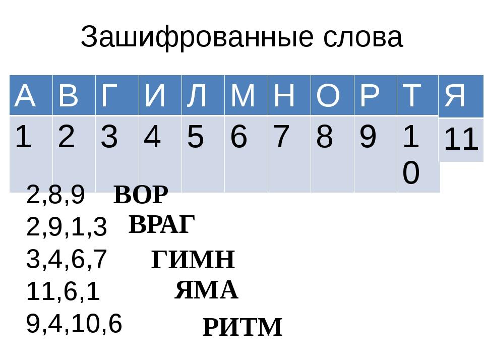 Зашифрованные слова 2,8,9 2,9,1,3 3,4,6,7 11,6,1 9,4,10,6 ВОР ВРАГ ГИМН ЯМА Р...