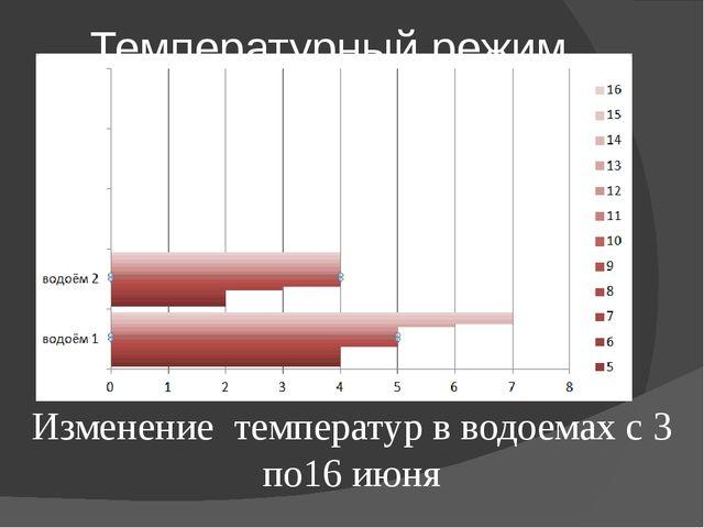 Температурный режим. Изменение температур в водоемах с 3 по16 июня