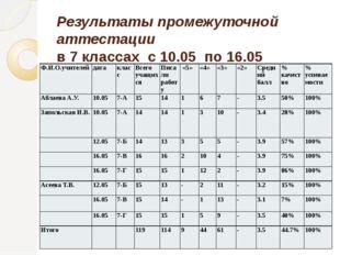 Результаты промежуточной аттестации в 7 классах с 10.05 по 16.05 Ф.И.О.учител