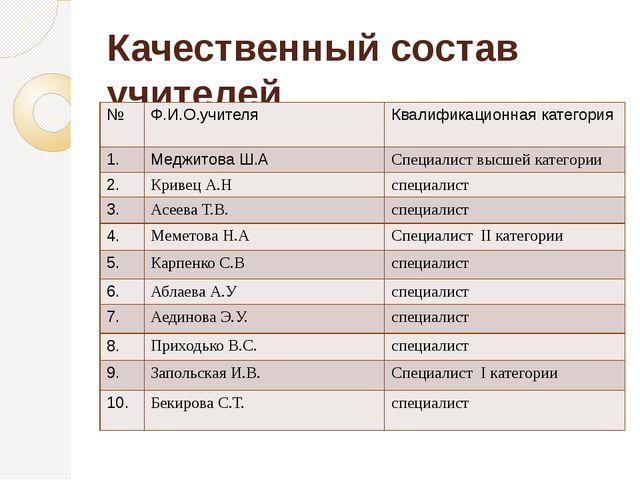 Качественный состав учителей № Ф.И.О.учителя Квалификационная категория 1. Ме...