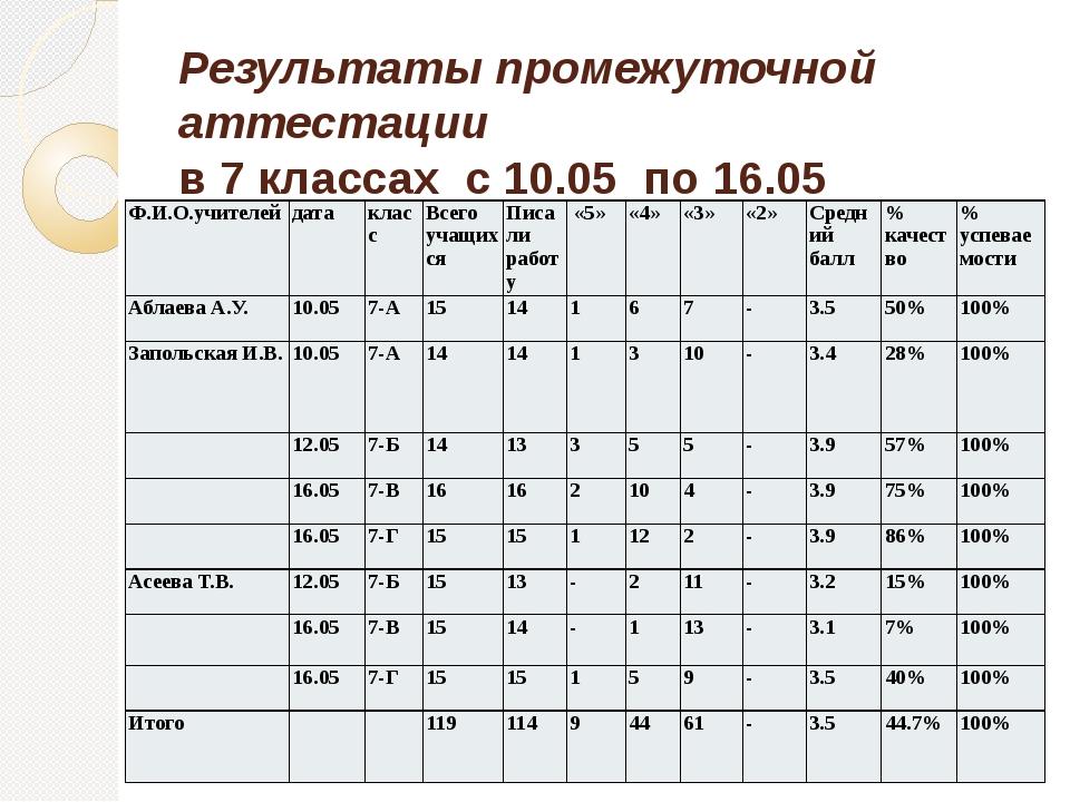 Результаты промежуточной аттестации в 7 классах с 10.05 по 16.05 Ф.И.О.учител...