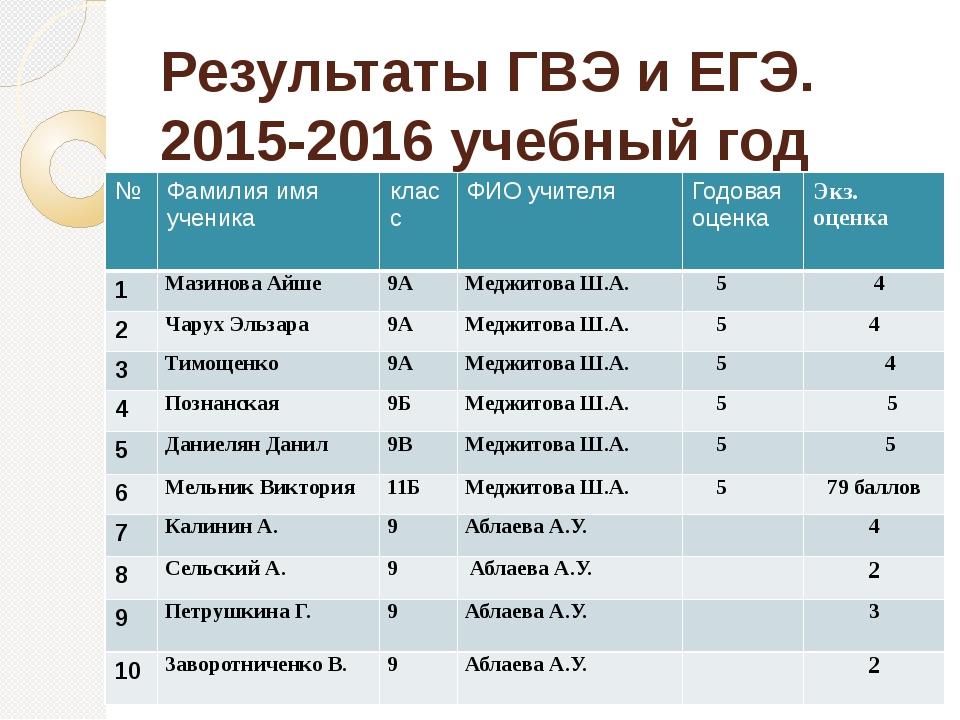 Результаты ГВЭ и ЕГЭ. 2015-2016 учебный год № Фамилия имя ученика класс ФИО у...