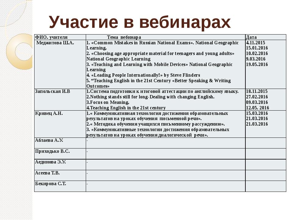 Участие в вебинарах ФИО. учителя Темавебинара Дата Меджитова Ш.А. 1. «Common...