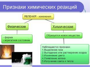 Признаки химических реакций изменение цвета образование(растворение) осадка и