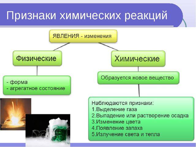 Признаки химических реакций изменение цвета образование(растворение) осадка и...