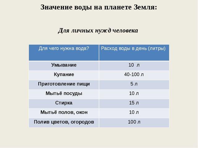Значение воды на планете Земля: Для личных нужд человека Для чего нужна вода?...