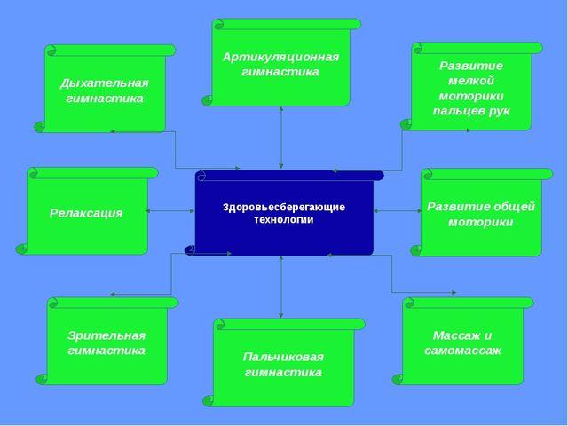 Дыхательная гимнастика Развитие мелкой моторики пальцев рук Релаксация Разви...