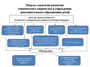 Модель стратегии развития технического творчества в учреждении дополнительног