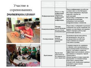 Участие в соревнованиях различного уровня Учебный проект «Сумо» Ключевая комп