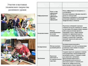 Участие в выставках технического творчества различного уровня Ключевая компет