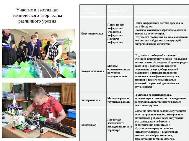Участие в выставках технического творчества различного уровня Ключевая компет...