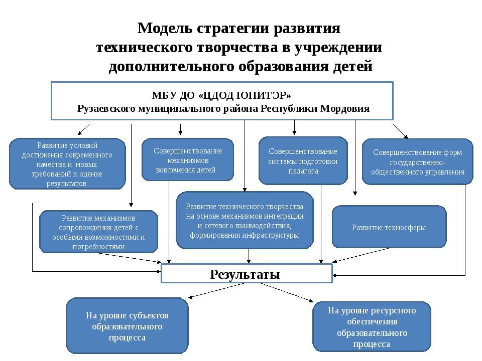 Модель стратегии развития технического творчества в учреждении дополнительног...