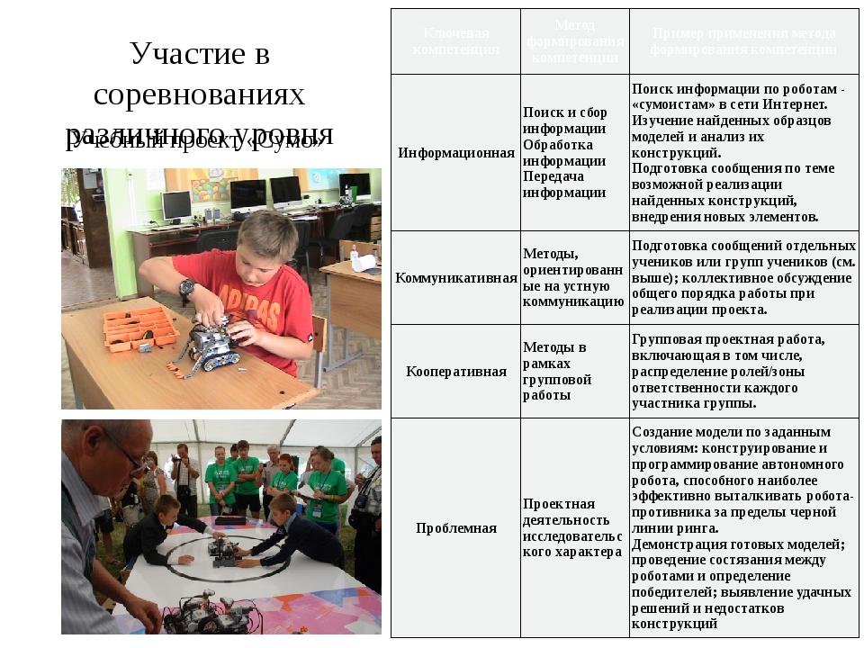 Участие в соревнованиях различного уровня Учебный проект «Сумо» Ключевая комп...