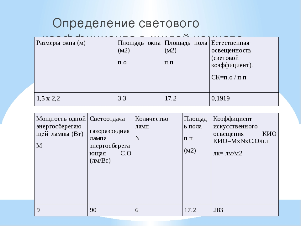 Определение светового коэффициента в жилой комнате №1. Размеры окна (м)...