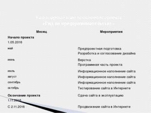 Календарный план выполнения проекта «Гид по предпринимательству» Месяц Меропр