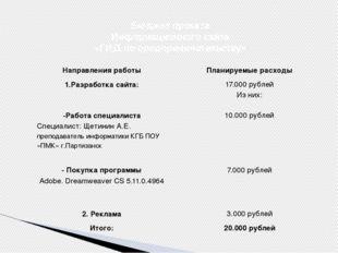 Бюджет проекта Информационного сайта «ГИД по предпринимательству» Направления