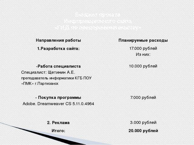 Бюджет проекта Информационного сайта «ГИД по предпринимательству» Направления...