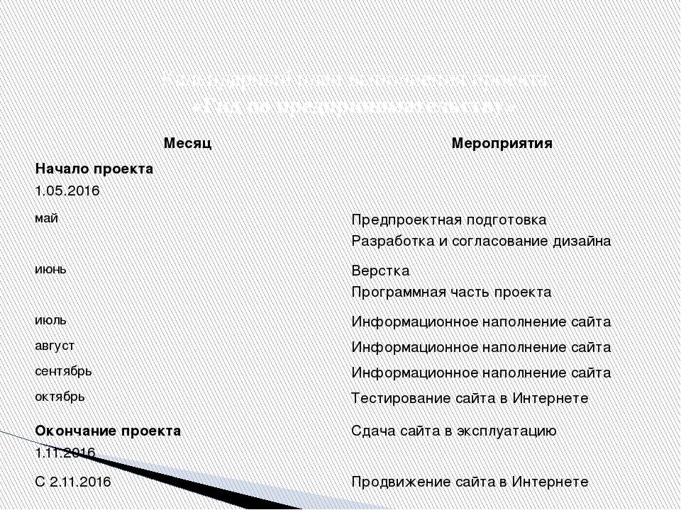 Календарный план выполнения проекта «Гид по предпринимательству» Месяц Меропр...
