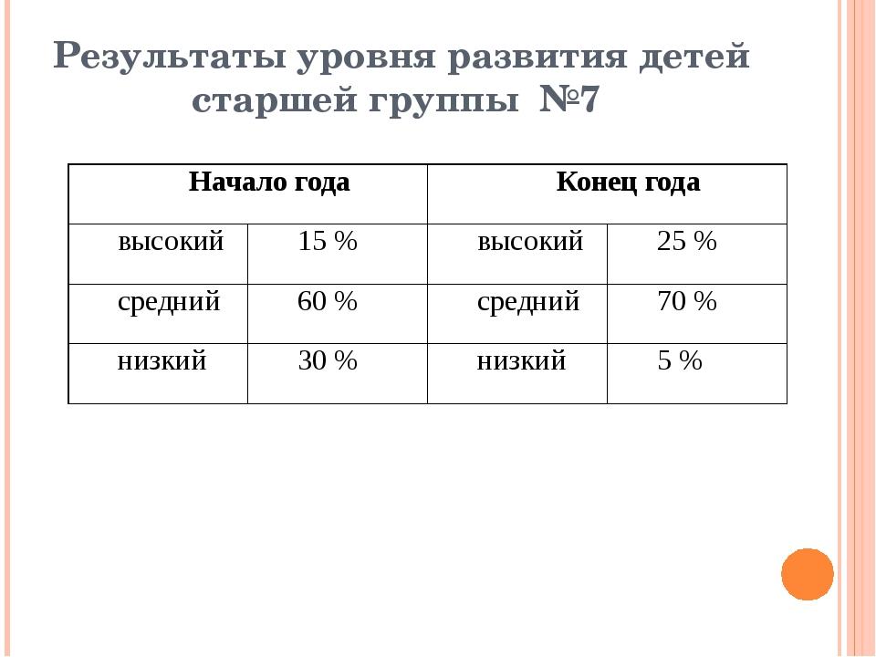 Результаты уровня развития детей старшей группы №7 Начало года Конец года выс...
