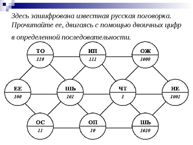 Здесь зашифрована известная русская поговорка. Прочитайте ее, двигаясь с помо...