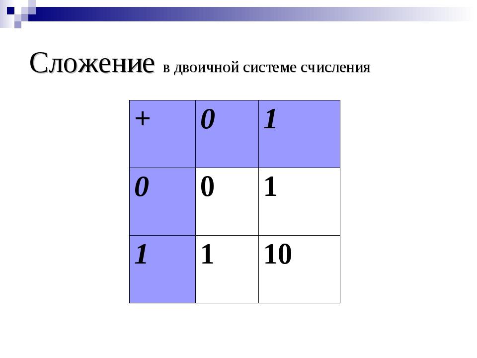 Сложение в двоичной системе счисления