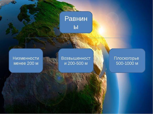 Равнины Низменности менее 200 м Возвышенности 200-500 м Плоскогорье 500-1000 м