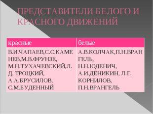 ПРЕДСТАВИТЕЛИ БЕЛОГО И КРАСНОГО ДВИЖЕНИЙ красные белые В.И.ЧАПАЕВ,С.С.КАМЕНЕВ