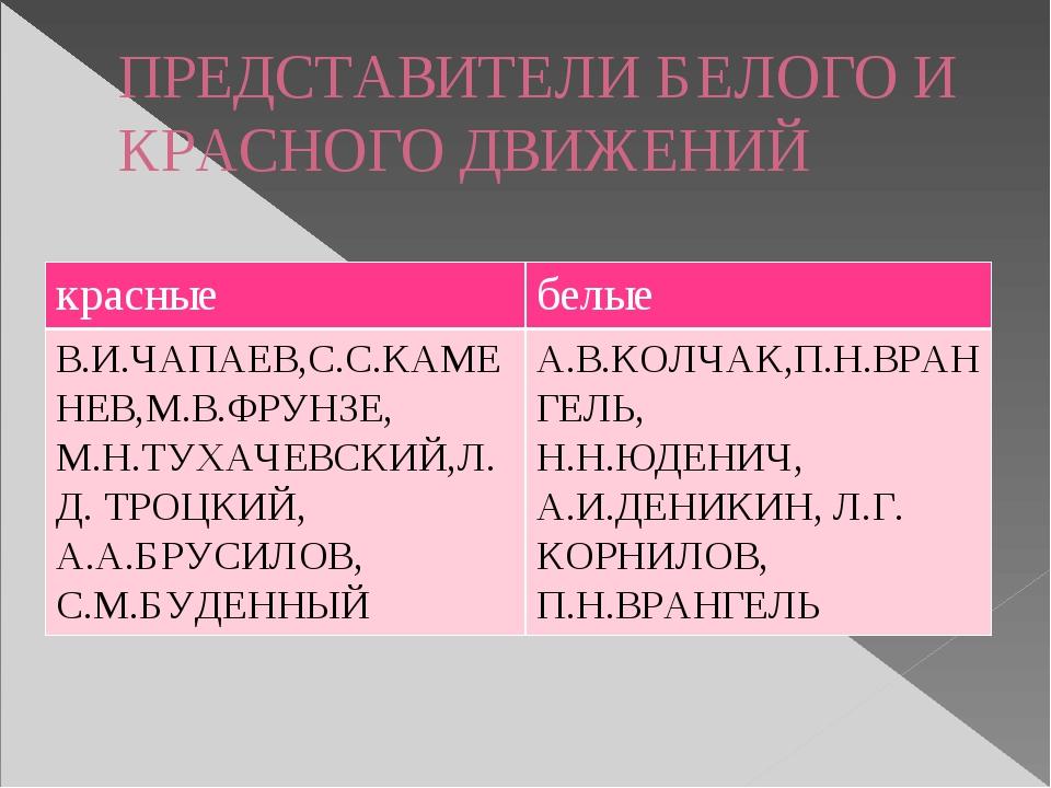 ПРЕДСТАВИТЕЛИ БЕЛОГО И КРАСНОГО ДВИЖЕНИЙ красные белые В.И.ЧАПАЕВ,С.С.КАМЕНЕВ...
