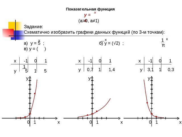 Показательная функция (a>0, a≠1) y 0,7 1 1,4 y 3,1 1 0,3