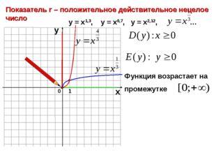 0 Показатель r – положительное действительное нецелое число 1 х у у = х1,3, у