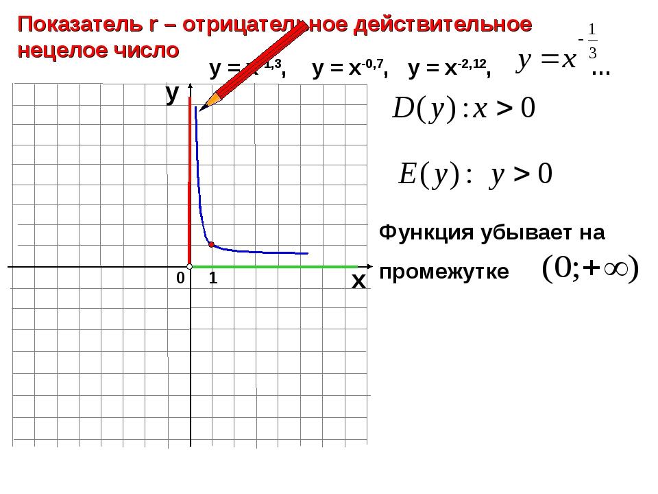0 Показатель r – отрицательное действительное нецелое число 1 х у у = х-1,3,...