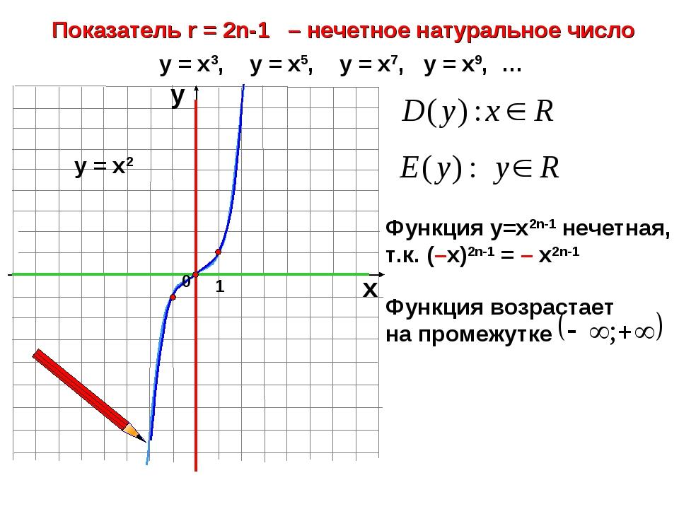 Показатель r = 2n-1 – нечетное натуральное число 1 х у у = х3, у = х5, у = х7...