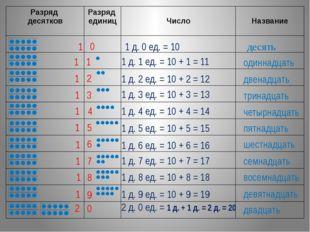 десять 1 д. 0 ед. = 10 1 0 двадцать 2 д. 0 ед. = 1 д. + 1 д. = 2 д. = 20 2 0