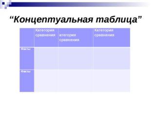 """Концептуальная таблица"" Категория сравненияКатегория сравненияКатегория с"
