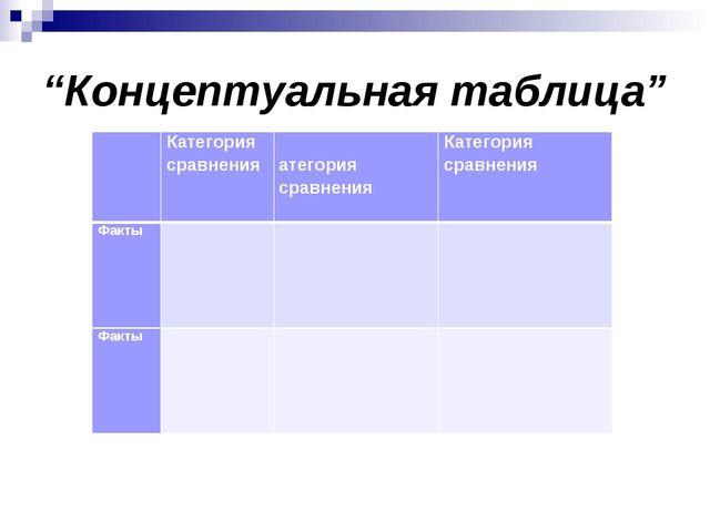 """Концептуальная таблица"" Категория сравненияКатегория сравненияКатегория с..."