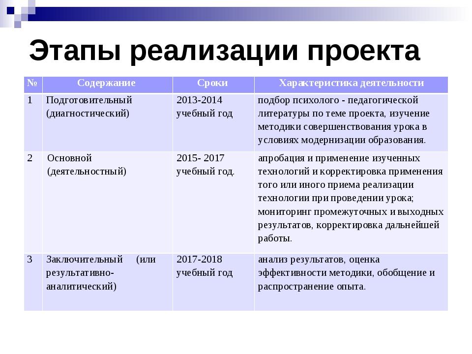 Этапы реализации проекта № Содержание Сроки Характеристика деятельности 1...