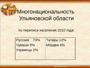 Многонациональность Ульяновской области по переписи населения 2010 года: Русс