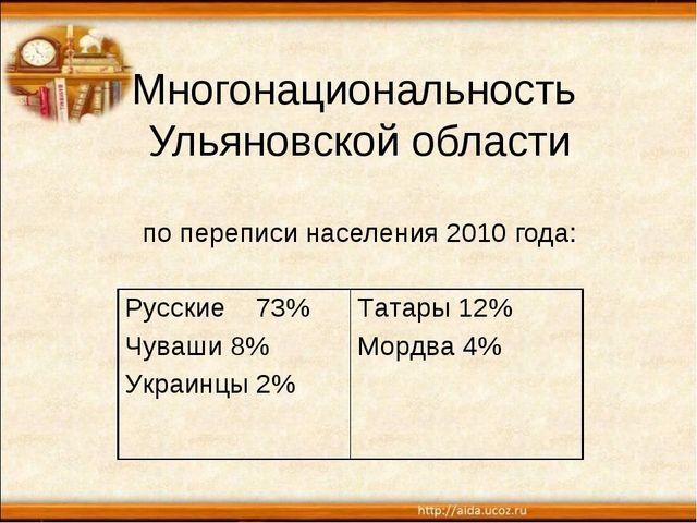 Многонациональность Ульяновской области по переписи населения 2010 года: Русс...