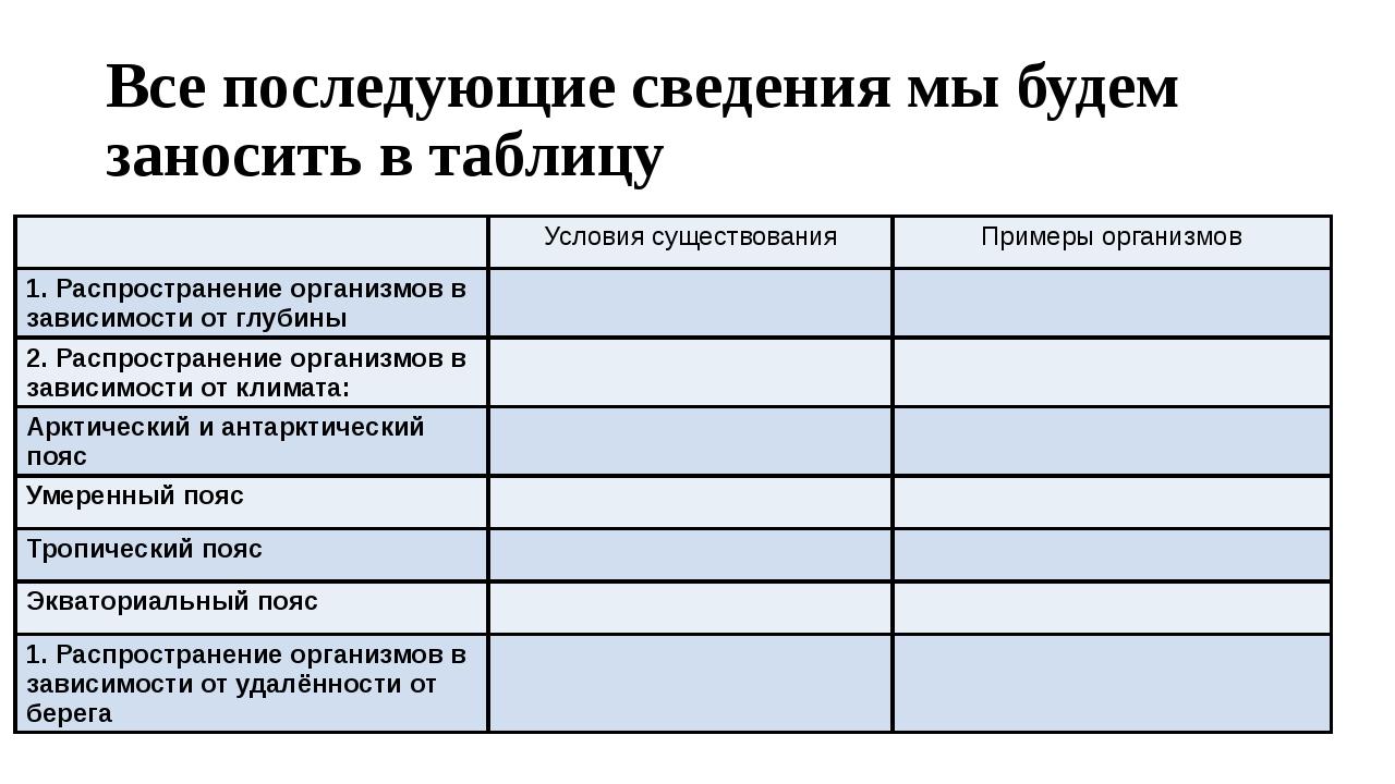 Все последующие сведения мы будем заносить в таблицу Условия существования Пр...