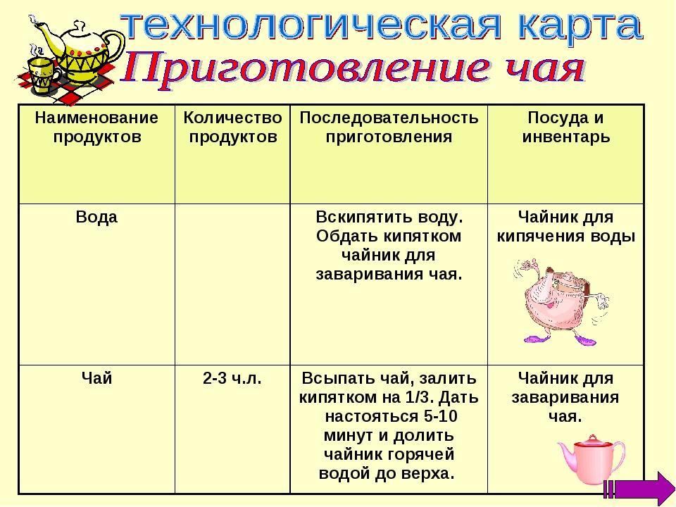 Наименование продуктовКоличество продуктовПоследовательность приготовления...